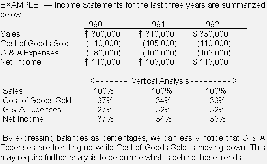 income statement cost of goods sold. while Cost of Goods Sold